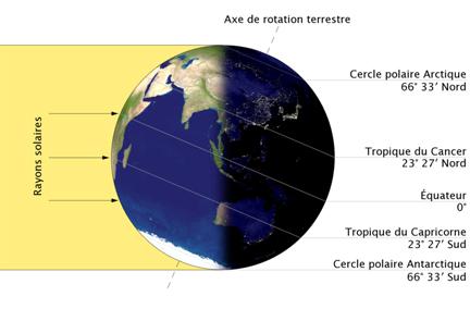 Oniros reve et conscience solstices for Solstice plus plan one